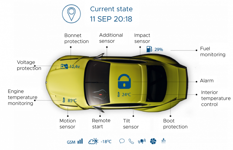 Pandora Járművédelmi rendszer
